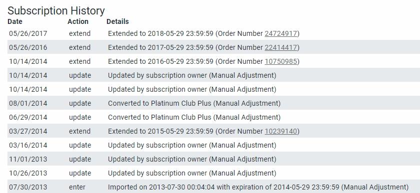 【DAZ】 プラチナクラブ入会方法 & 更新方法 & 買い物の仕方