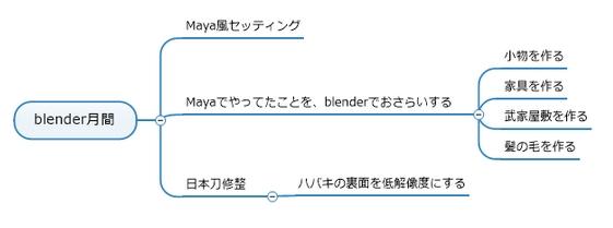 blender 学び直し 2021/06/24